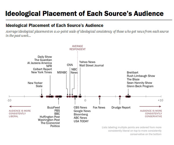 Where News Audiences Fit on the Political Spectrum – Dataxism